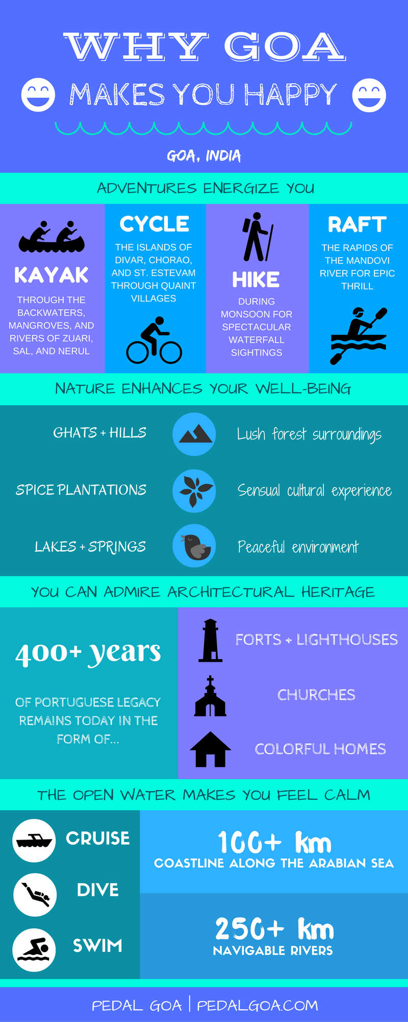 Why Goa makes you happy :) (Things to do in Goa!) - Adventure sports with kayaking, cycling, hiking, white water rafting. Nature with ghats and hills, spice plantations, lakes and springs. Portuguese legacy through architectural heritage with forts, lighthouses, churches, houses. Open water with cruising, scuba diving, swimming. Goa, India. Infographic | Pedal Goa